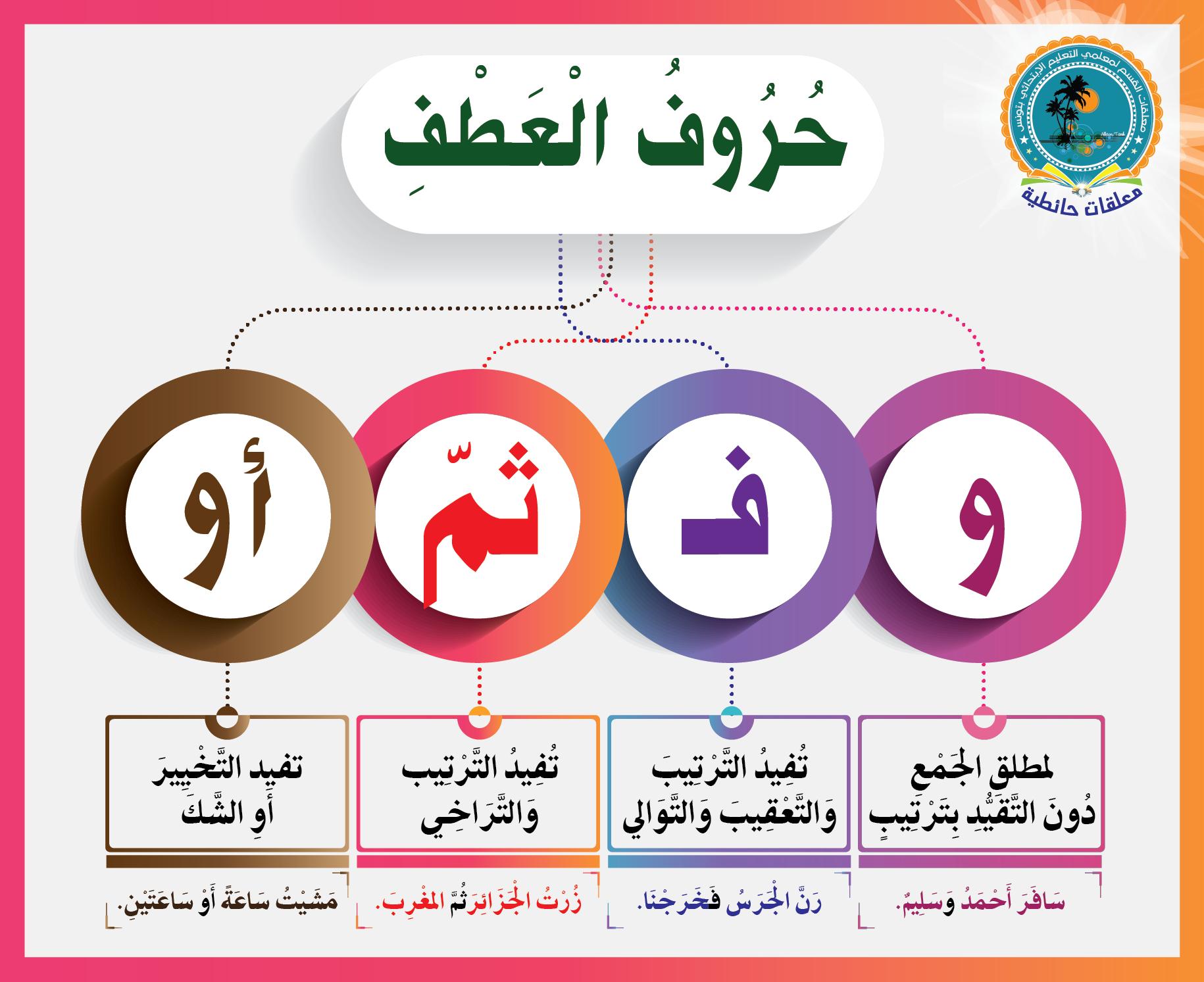 حروف العطف Learn Arabic Alphabet Learn Arabic Language Learning Arabic