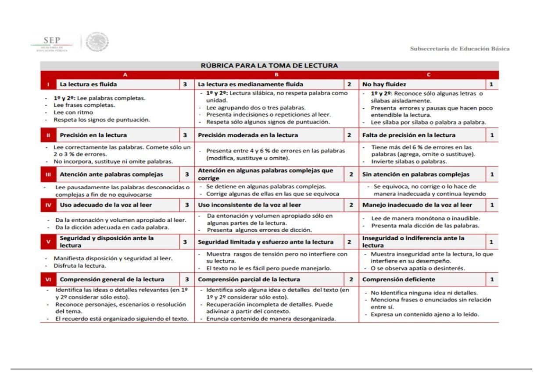 Lujoso Rúbrica Para Escribir Un Currículum Patrón - Ejemplo De ...