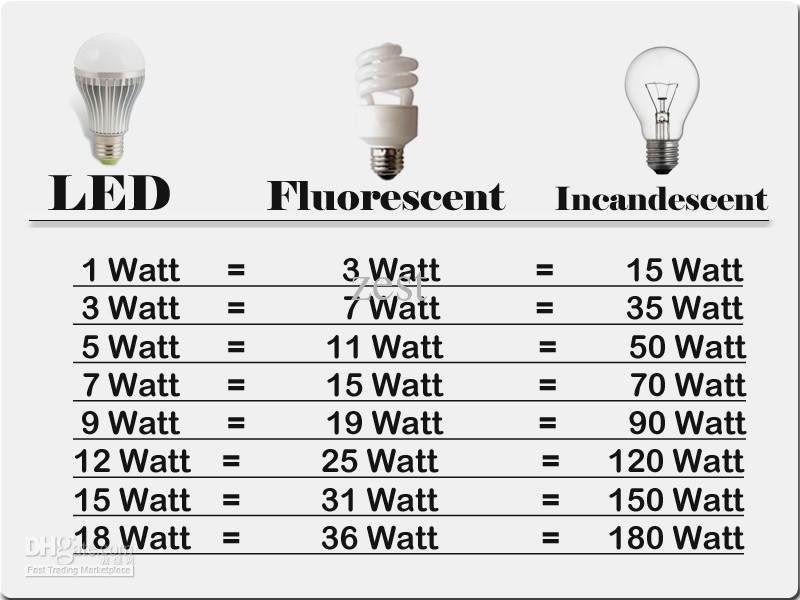 led equivalente fluorescente