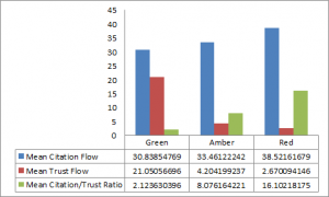 The Ratio Of Majestic Seo S Citation To Trust Flow As An Indicator Of Profile Quality Majesticseo Blog Wordtracker Keyword Tool Professional Seo Services