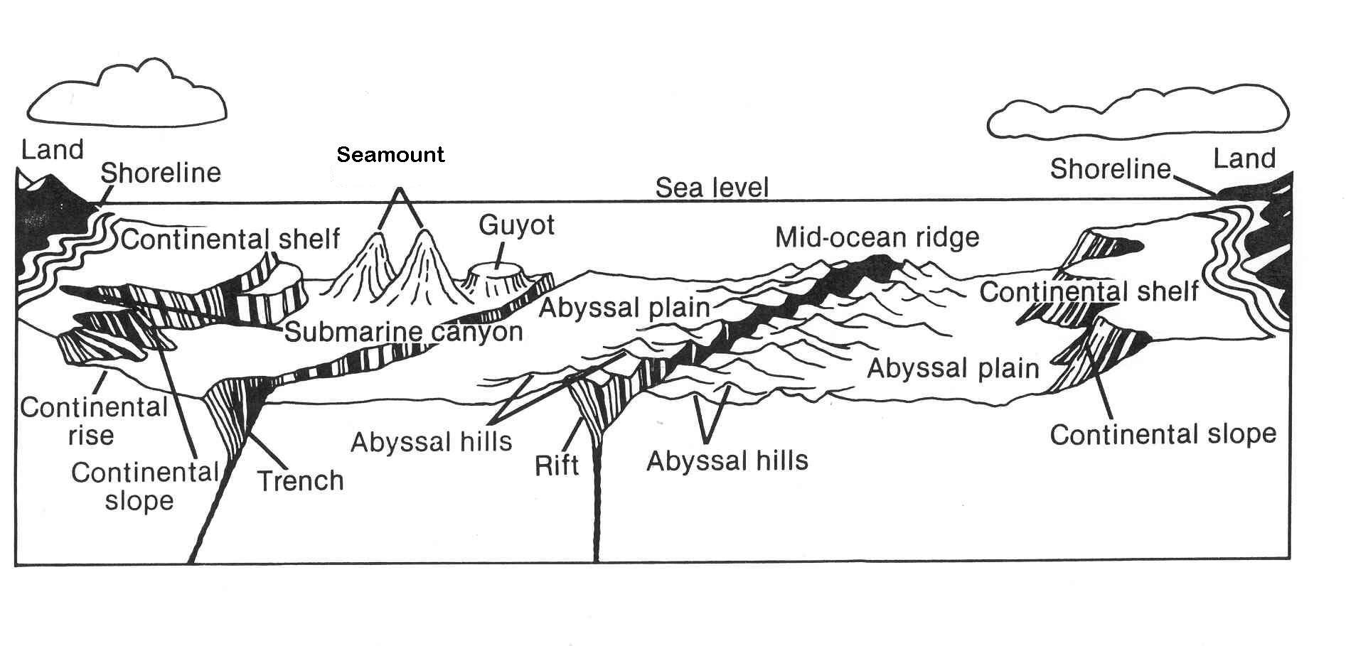 hight resolution of ocean floor diagram