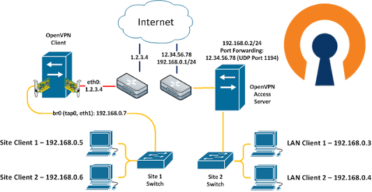 e455dfb25279601cd8a6389599c66d1d - Free Vpn That Allows Port Forwarding