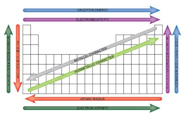 Easy To Use Chart of Periodic Table Trends Periodic table - new periodic table download
