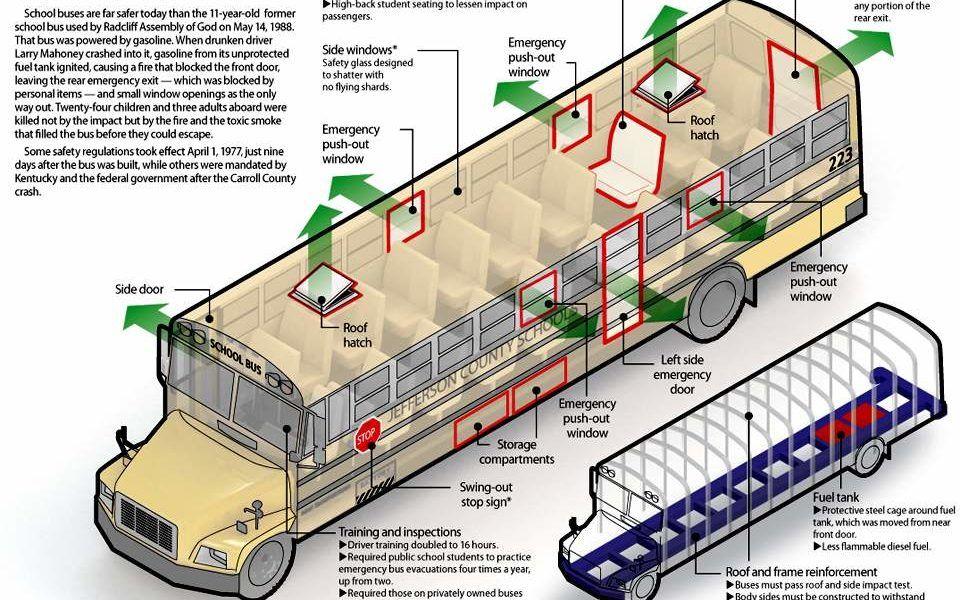 Bus Body Diagram Integrated Wiring Diagrams