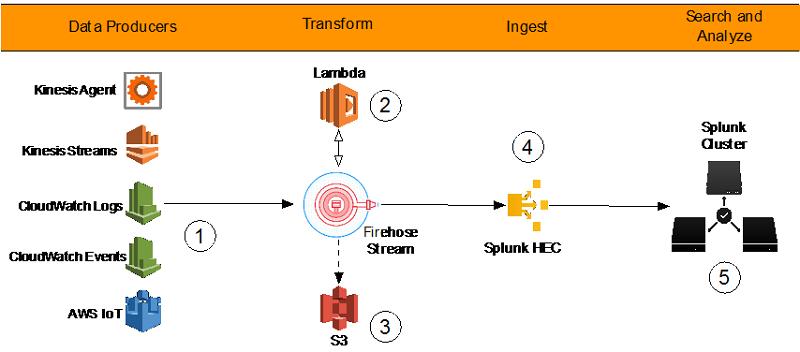 Power data ingestion into Splunk using Amazon Kinesis Data Firehose