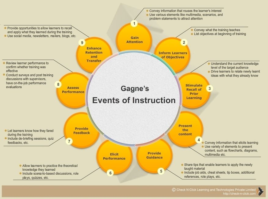 Gagne S Nine Events Of Instruction Instructional Design Learning Theory Learning