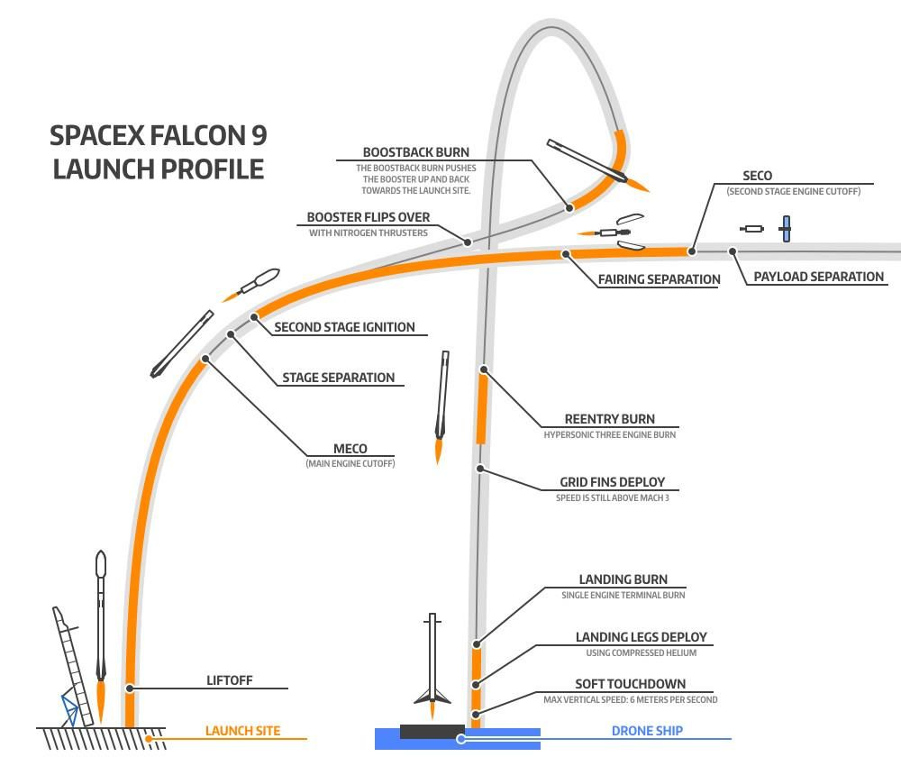 diagram of the spacex falcon 9 dragon flight profile for their upcoming attempt to