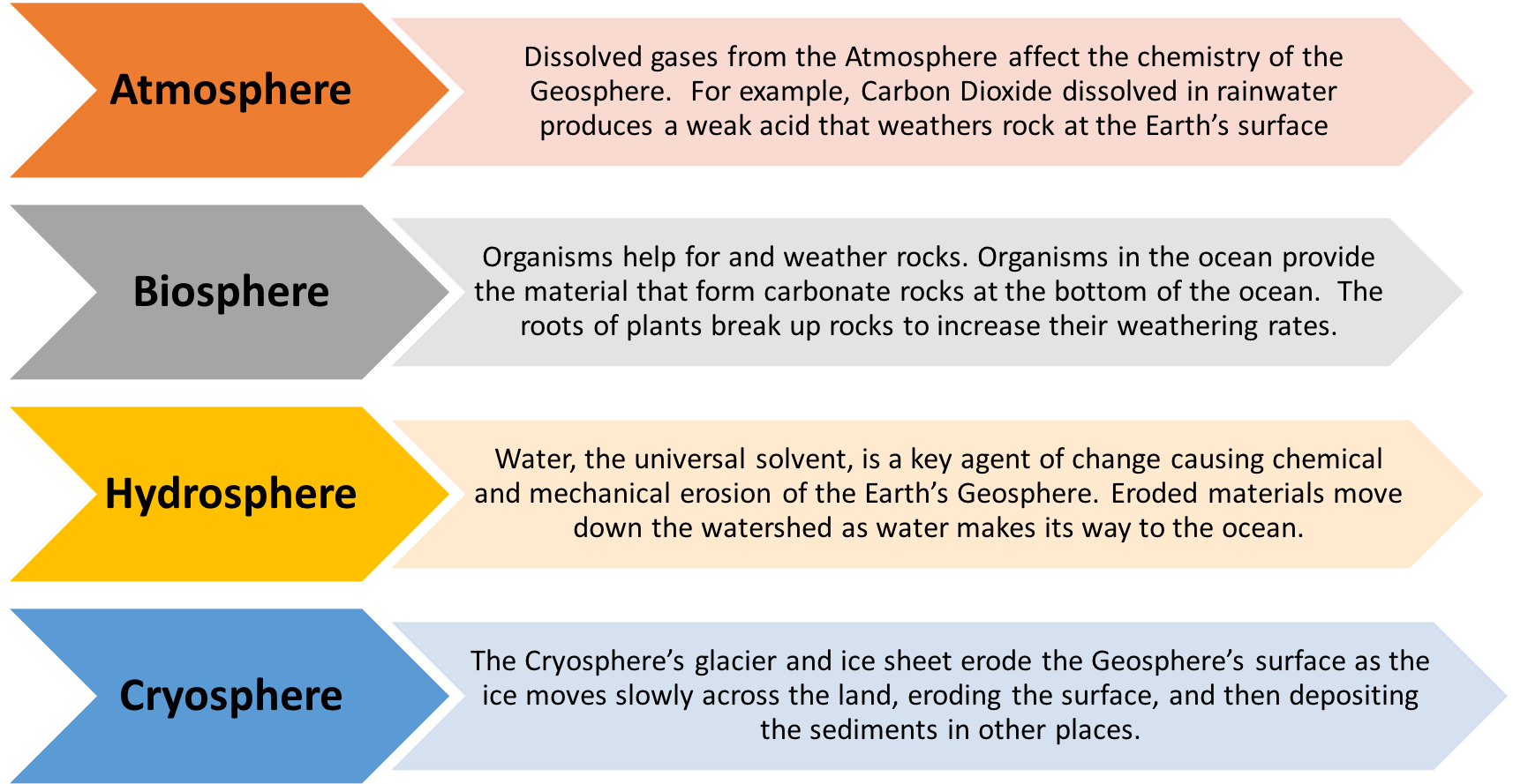 small resolution of my nasa data the earth system interacts with the geosphere in the following ways