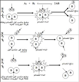جزيء بخار اليود I2 وينتج عن ذلك جزيئات من غاز يوديد الهيدروجين 2hi حسب المعادلة الآتية ويمكن تفسير حدوث هذا التفاعل وفقا لنظرية التص Math Chemistry Atom