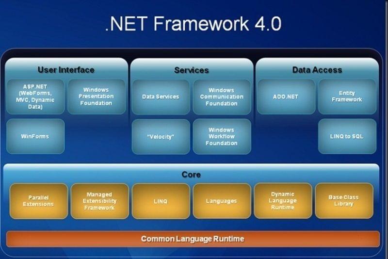 Dot Net Framework Pdf