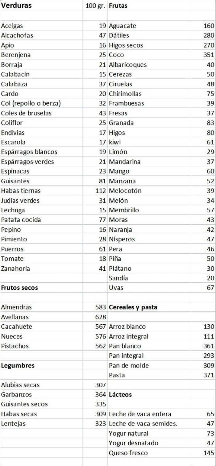 Tabla De Calorías Por Categorías Receta Tabla De Calorías Tabla Nutricional De Alimentos Tabla Calorica De Alimentos