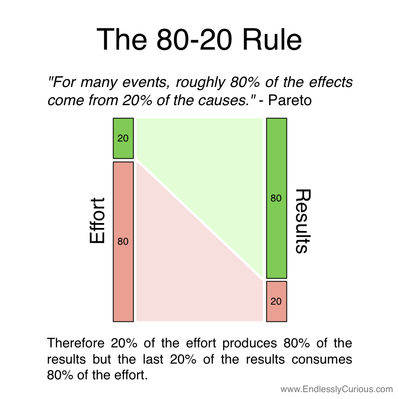 May 2014 What S New In Marketing Pareto Principle How To