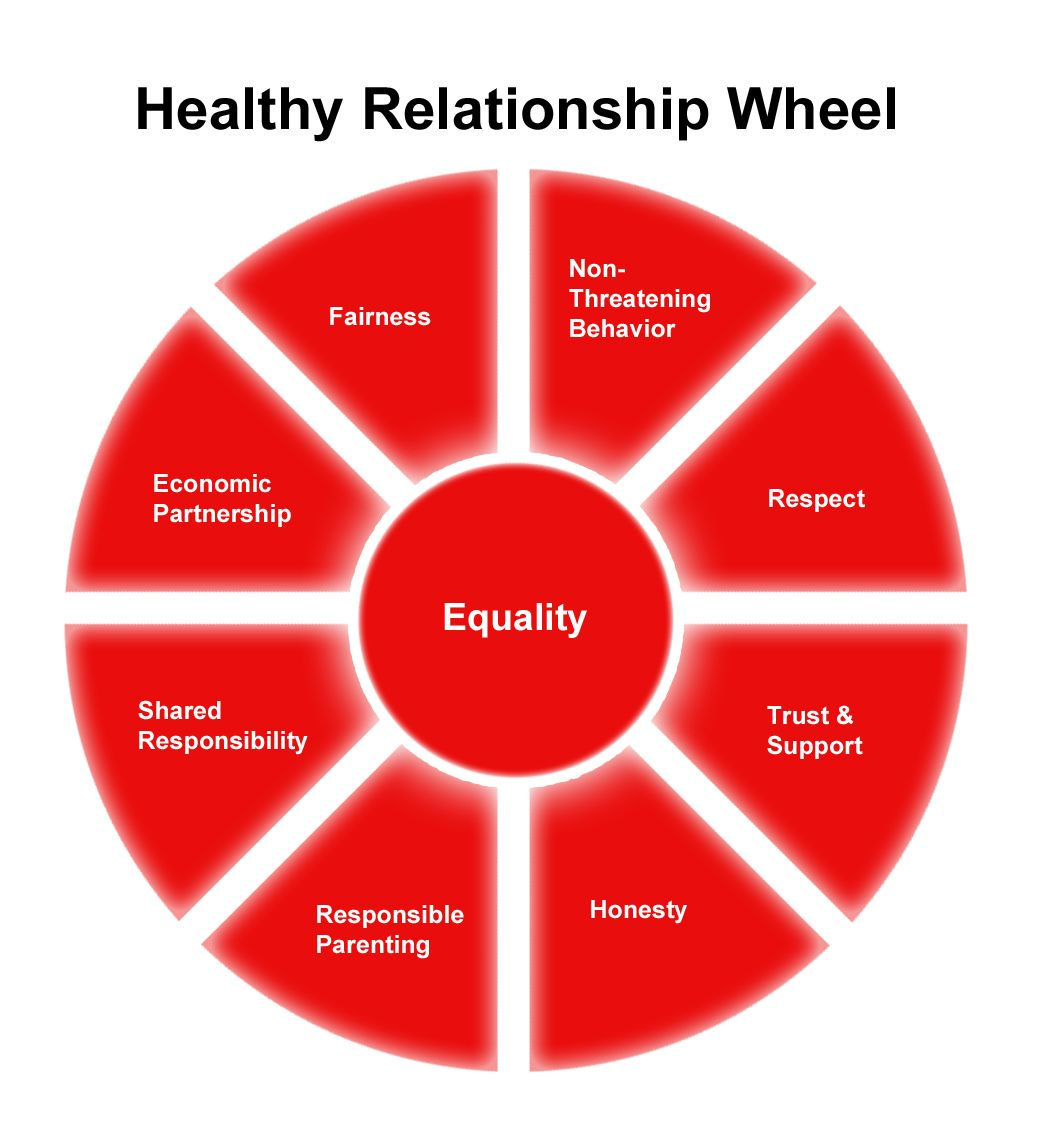 New Class The Seven Secrets to Healthy Relationships
