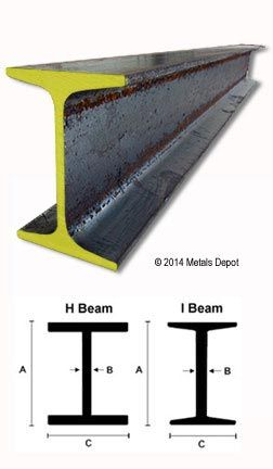 For Steel Beams At America S Metal Super Largest Selection Of Whole Prices