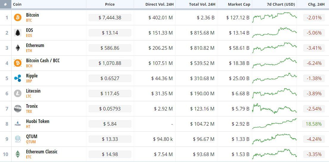 top 10 cryptocurrency exchanges by volume