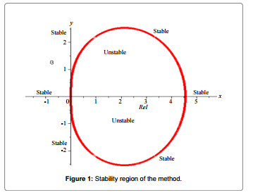 A New Numerical Method for Solving Stiff Initial Value Problems