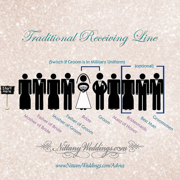 Wedding Tip Of The Week: Receiving Line Advice Written By
