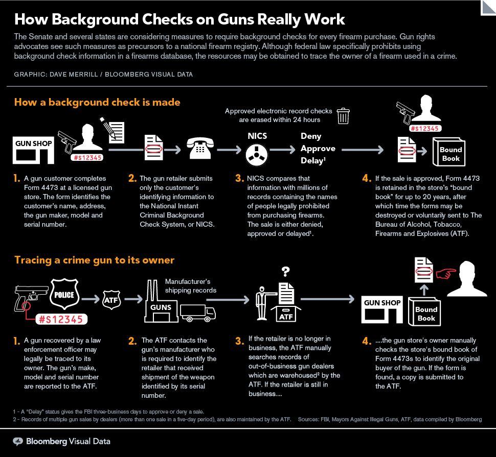 How Background Checks For Guns Really Work Background Check Infographic Marketing Guns