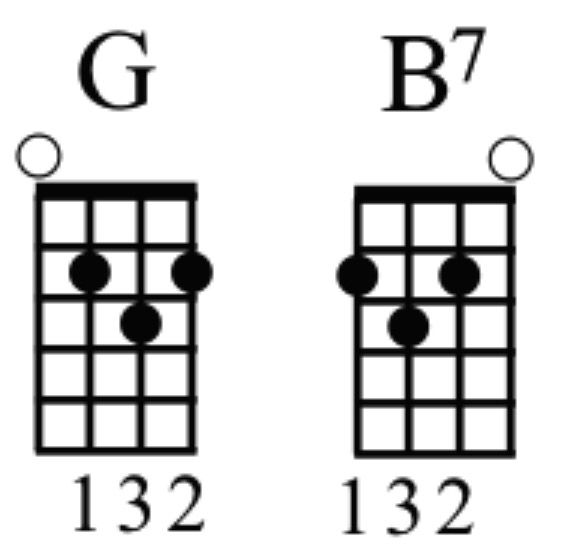 Easier Way To Play B7 Ukulele In 2019 Ukulele Ukulele Chords
