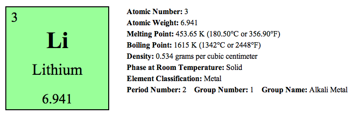 Characteristics And Properties Of Lithium Element Project Lithium