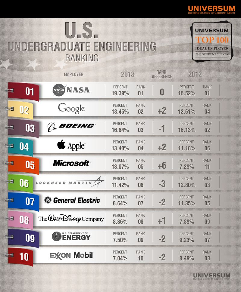 The Dream Employers For Engineering Students  Students
