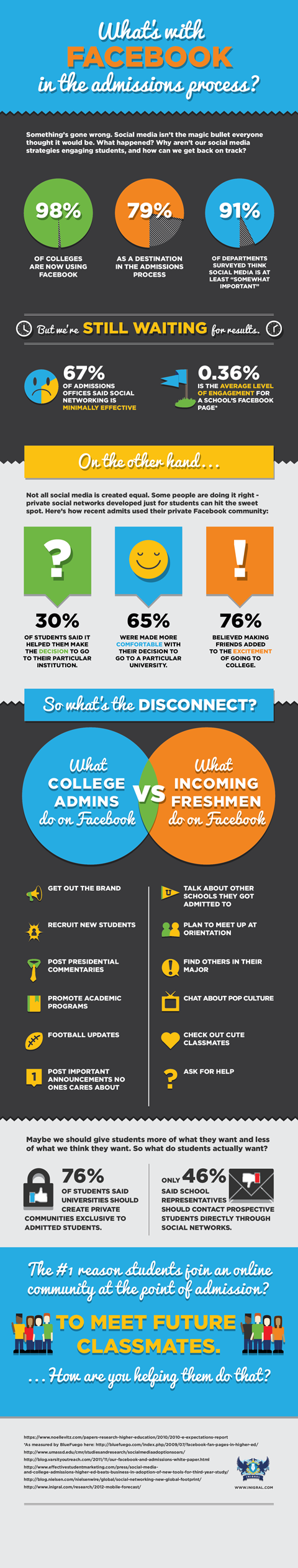 The Disconnect Between College Admins And Incoming Freshmen On Facebook #infographic via @Inigral