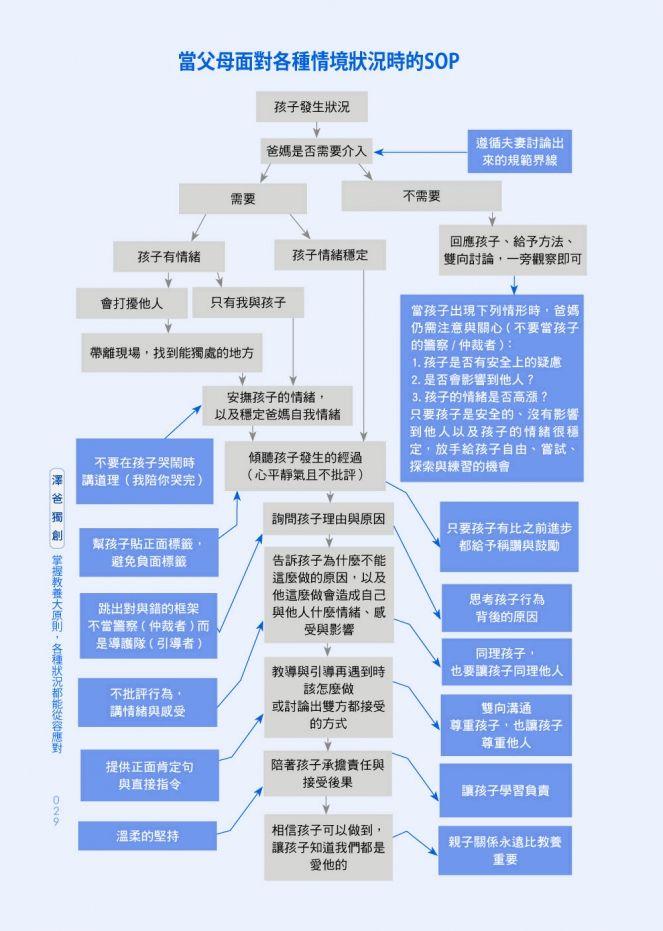 還再兇孩子嗎?快看處理孩子情緒的「SOP圖」! TVBS新聞網 Parenting