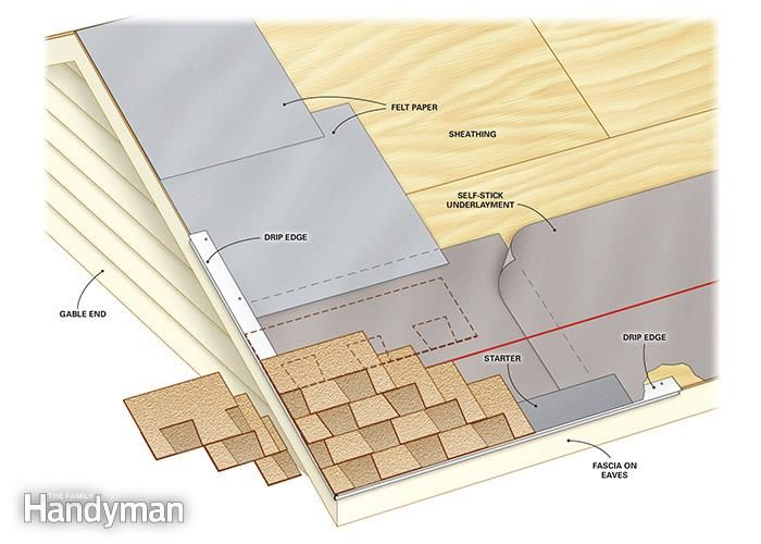 How To Roof A House Diy Roofing Drip Edge Roof Design
