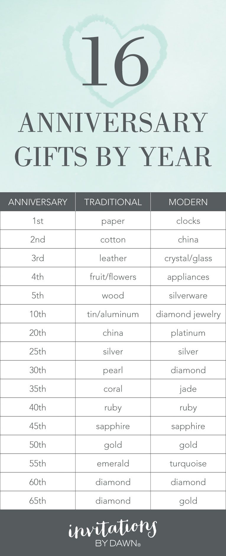 Wedding Anniversary Gifts By Year 16th Wedding Anniversary Year Anniversary Gifts Modern Anniversary Gifts