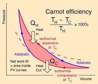 Pin De Iram Abif En Termodinamica Termodinamica Ingenieria Mecanica Ecuaciones