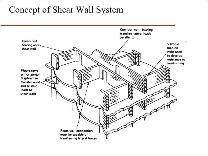 Brick Wall Design Under Vertical Loads : Shear wall design example google search landscape