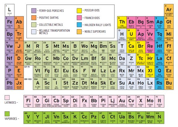 The Periodic Table of Sports Cars fromNerdsforNerds Pinterest - new periodic table of elements hd