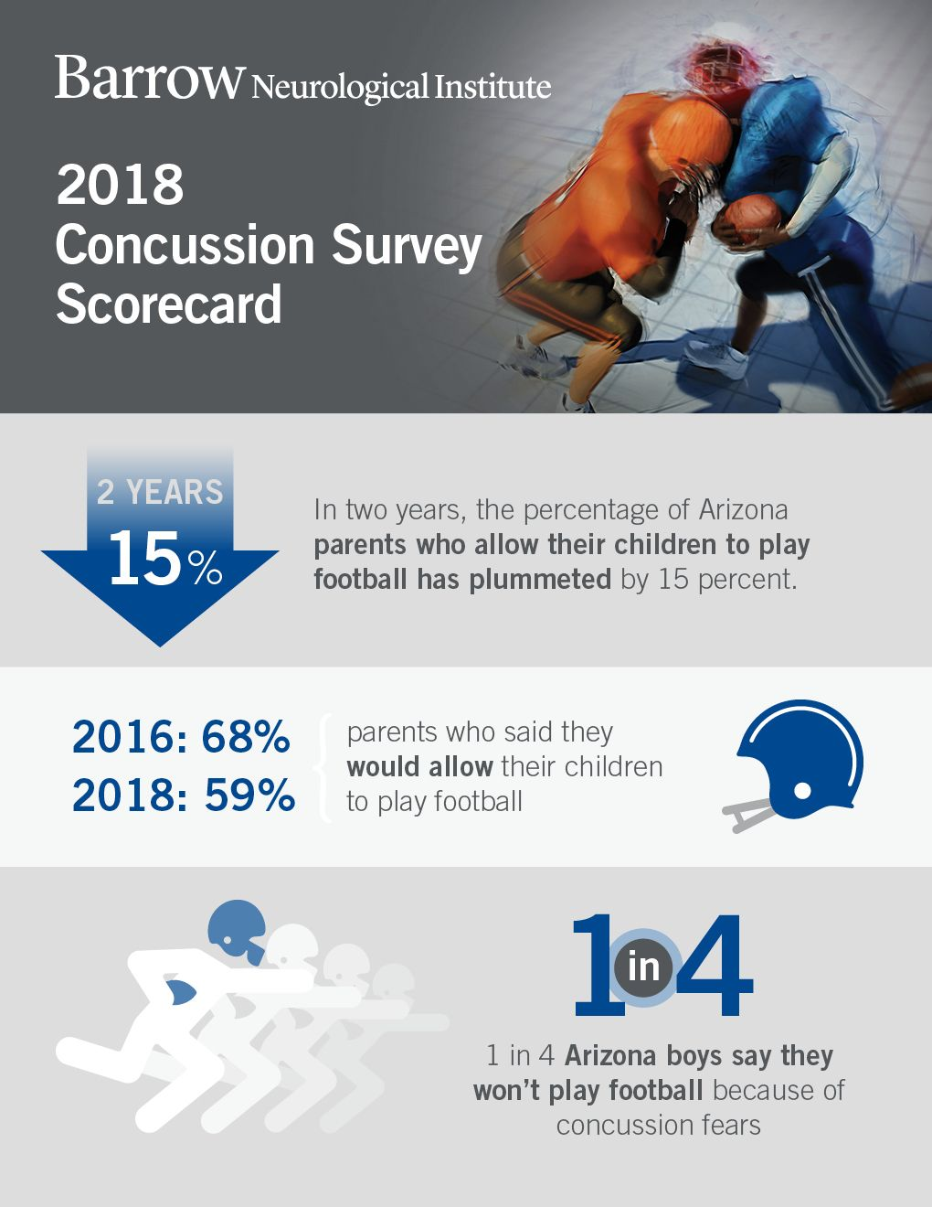 Concussion Survey More Arizona Parents Teens Leaving Football
