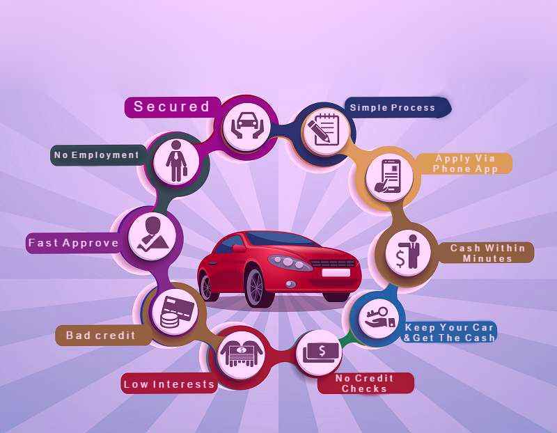 Now Borrowers Can Avail Lot Of Advantages On Carequityloans In Canada Collateral Loans Car Title Loan