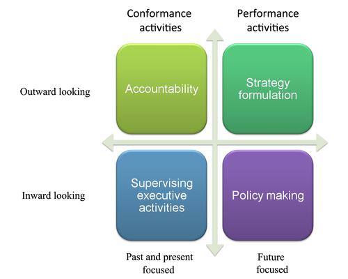 Corporate Governance Framework Template ค นหาด วย Google