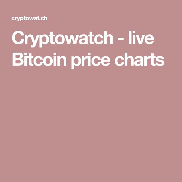 Cryptowatch Live Bitcoin Price Charts Bitcoin Chart Bitcoin Price Chart