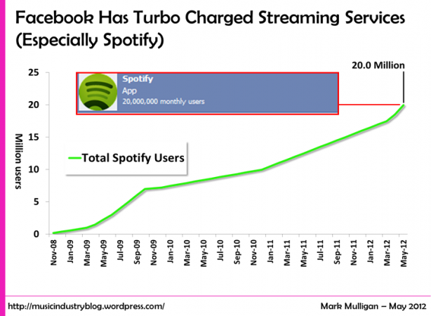 Facebook Has Turbo Charged Streaming Services Especially Spotify Spotify Streaming Spotify Music Industry