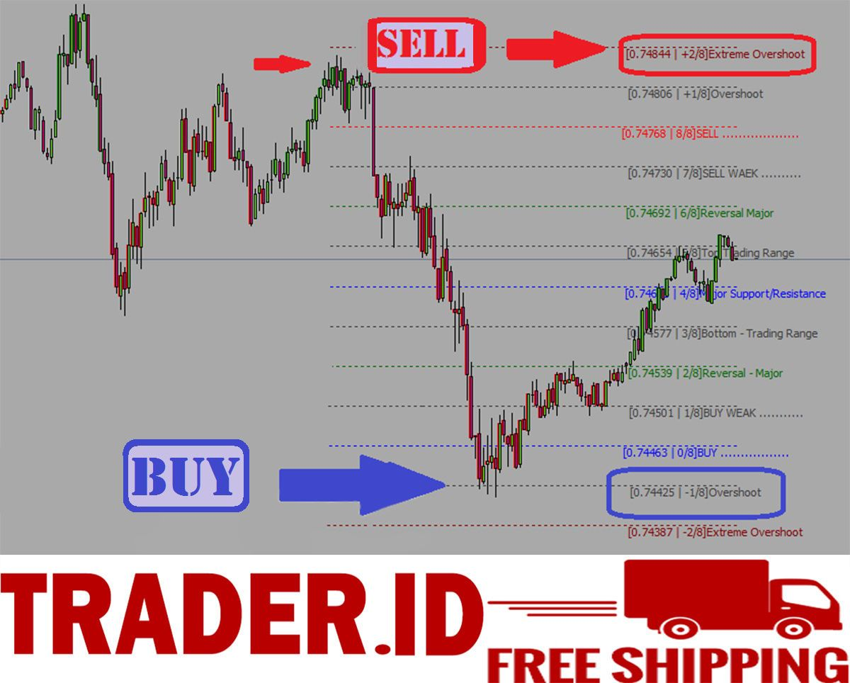 5 Forex Indicator Pivot Buy And Sell Trading System Best Mt4