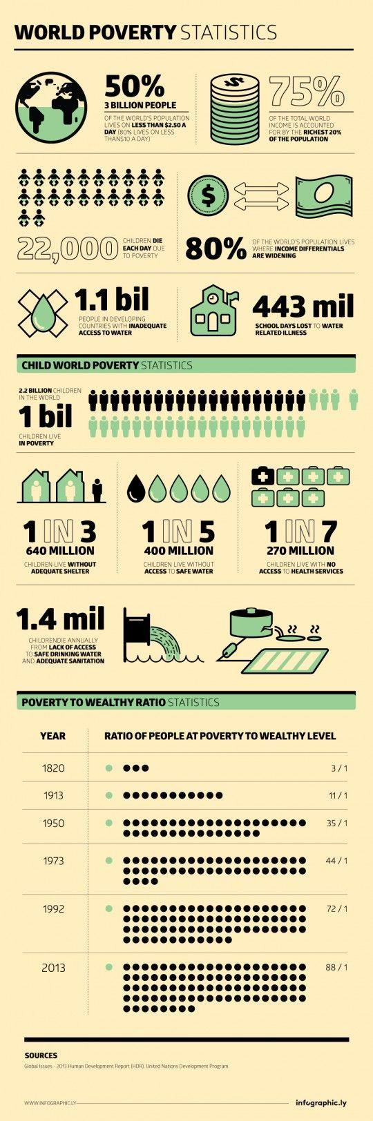 World Poverty Statistics