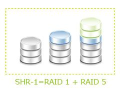 RAID Calculator - Synology Inc  Network Attached Storage - NEW NAS
