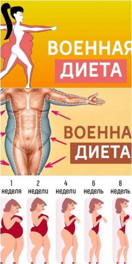 Диеты Для Похудения В Боках И Талии. Диета для живота и талии