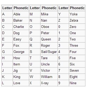 Pin By Writestuff On Ws Ref Crypt Phonetic Alphabets
