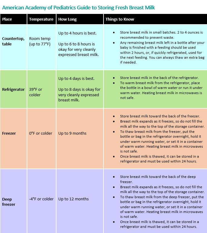 Aap Guide To Storing Fresh Breast Milk When It Comes To
