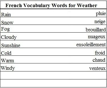 Learn French Vocabulary Words For Continents Weather And More Spanish Vocabulary Italian Vocabulary Vocabulary Words