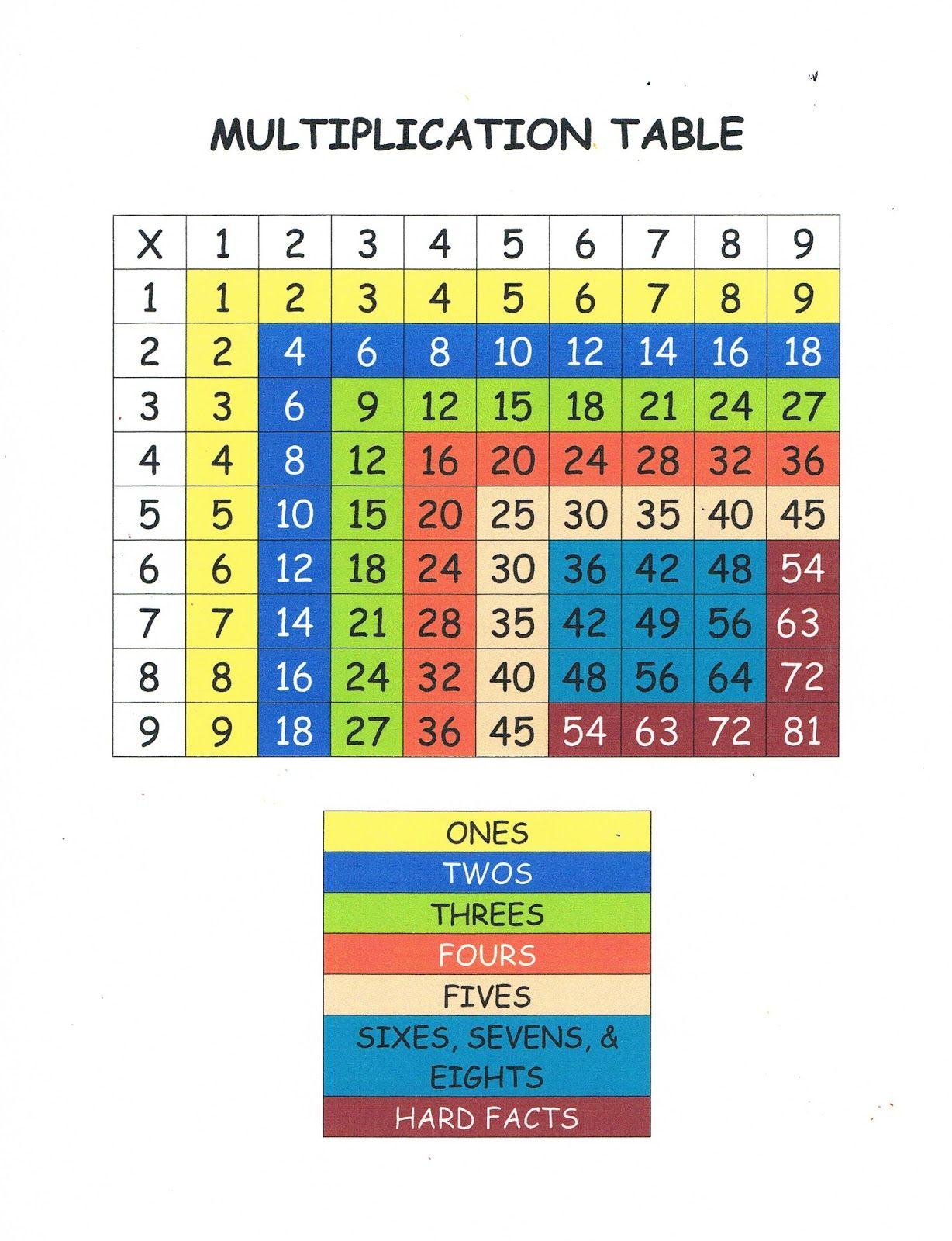 Multiplication Table Math Ideas Pinterest Math Multiplication