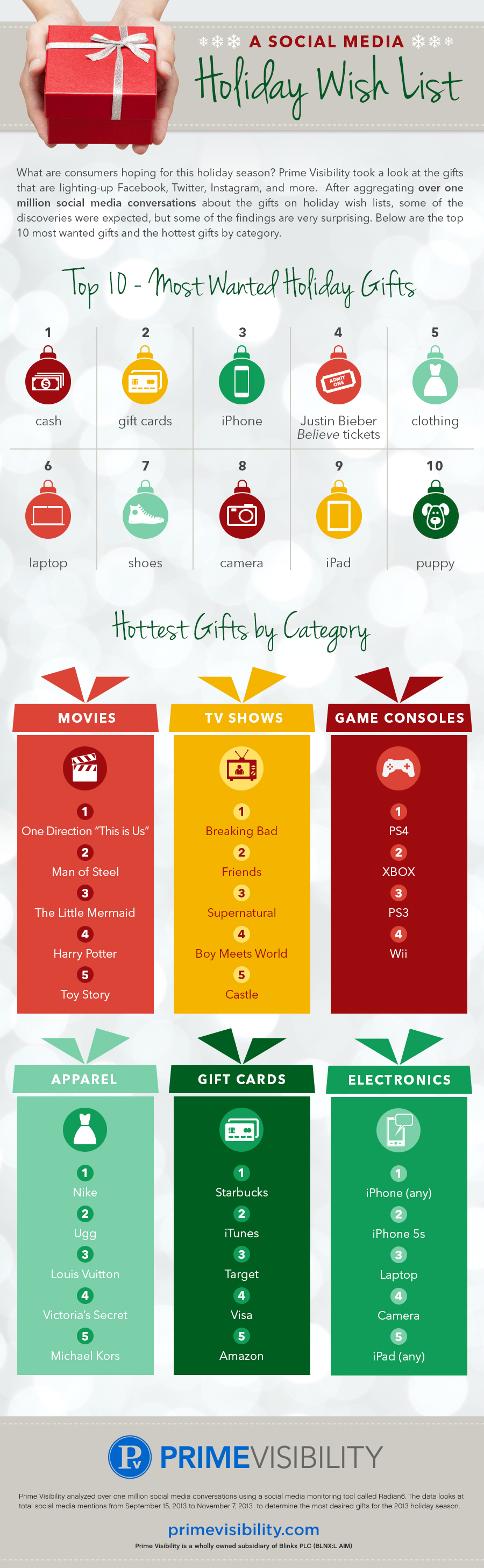 36b035380dd The Top 10 Most Wanted Holiday Gifts (As Chosen By Social Media Users)   infographic  marketing  socialmedia