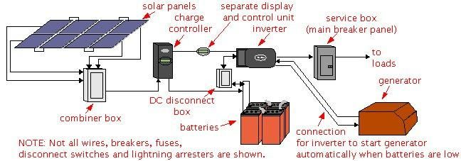 Solar power Types of systems OTG Pinterest Solar