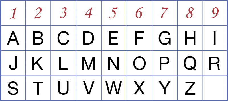 Numerology letter chart letter of recommendation numerologychart
