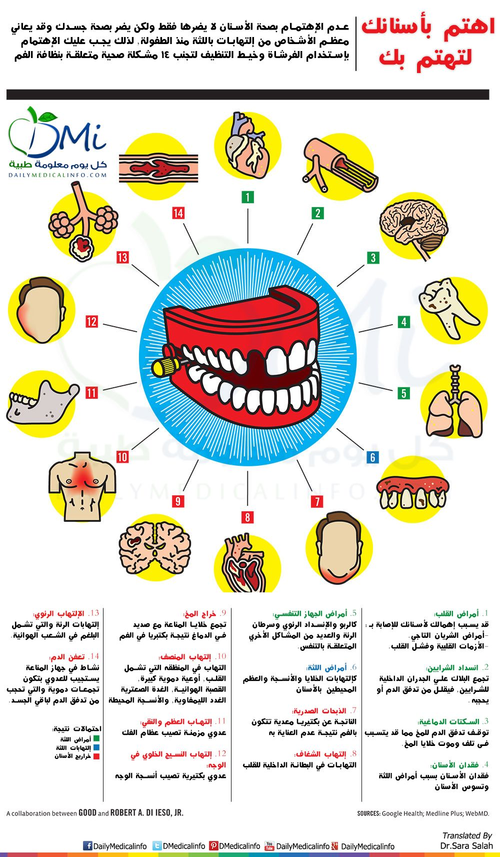 Pin By Happy Live On Jawad Kassimi Infographic Health Dental Hygiene Oral Health Care