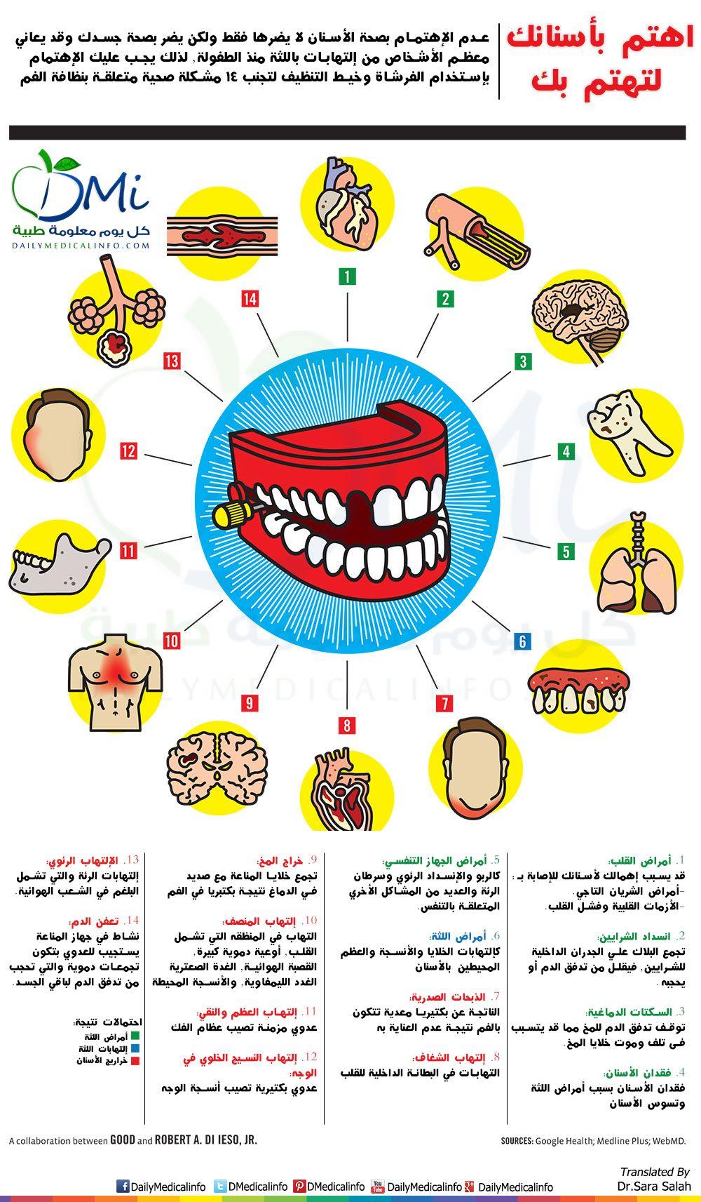 انفوجرافيك اهتم بأسنانك لتهتم بك انفوجرافيك طبية كل يوم معلومة طبية Infographic Health Dental Hygiene Dental Facts